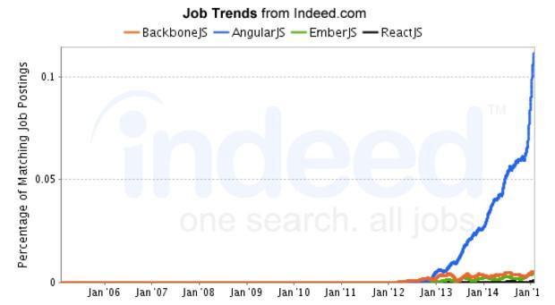 indeed-job-trends