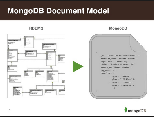 Top 25+ MongoDB Interview Questions & Answers | Blog