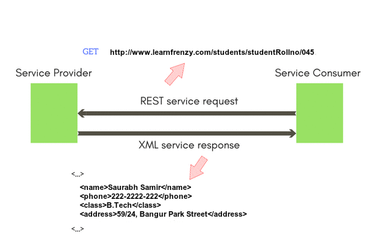 REST architecture example