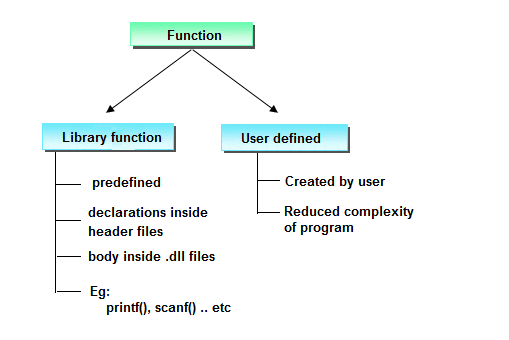Types of functions in C programming