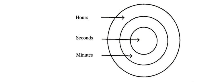 Logical Venn Diagrams